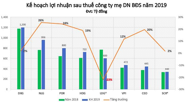 Nam Long (NLG) đặt kế hoạch lãi ròng 956 tỷ trong năm 2019