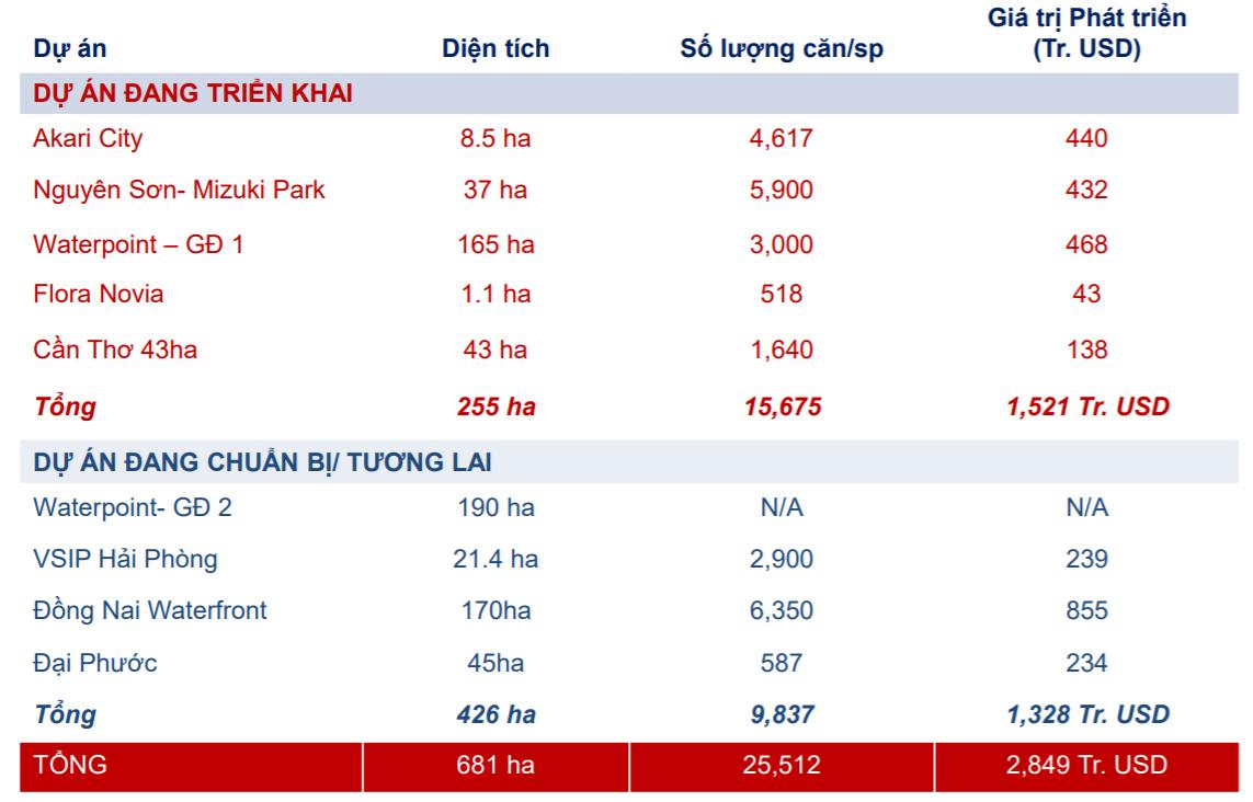 Kế hoạch bán hàng trong 2019, Nam Long sẽ mở bán Waterpoint giai đoạn 1 (quý II), Akari City (quý II), Nguyên Sơn (quý III)