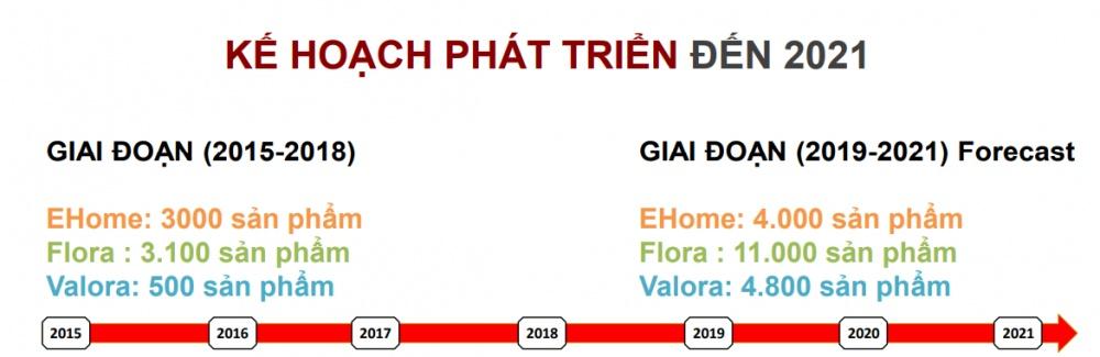 Dòng sản phẩm chính của Nam Long- Kế hoạch phát triển đến năm 2021