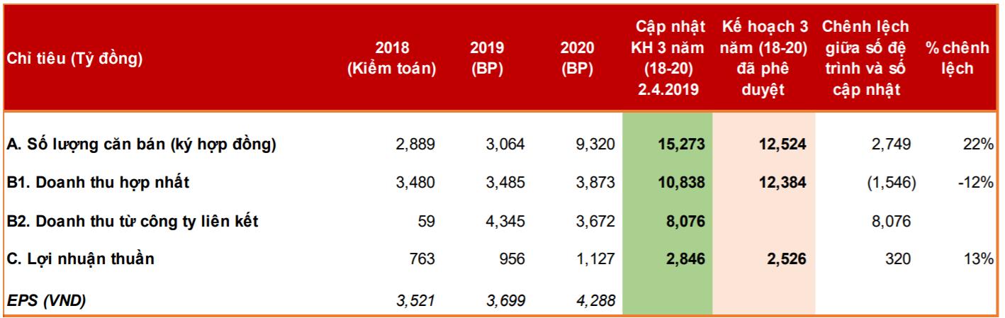 Kế hoạch lãi ròng 956 tỷ đồng năm 2019, tăng 26%