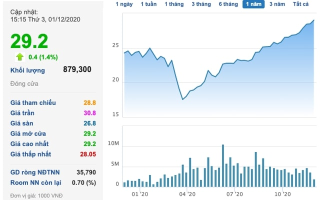 Thâu tóm trọn 100% dự án của Keppel, cổ phiếu Nam Long (NLG) trên đà tăng mạnh