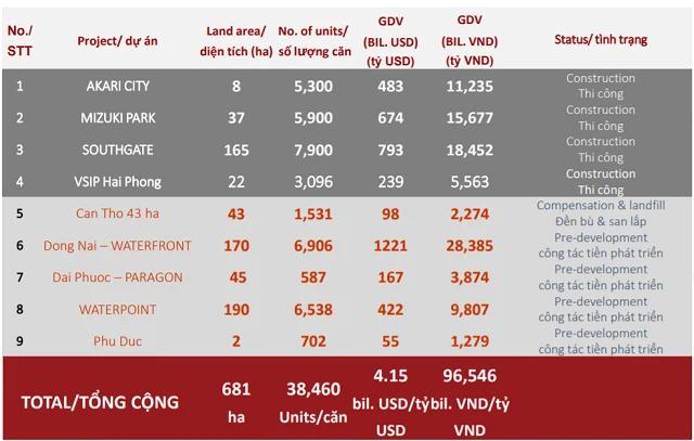 Quỹ đất 681 ha của Nam Long