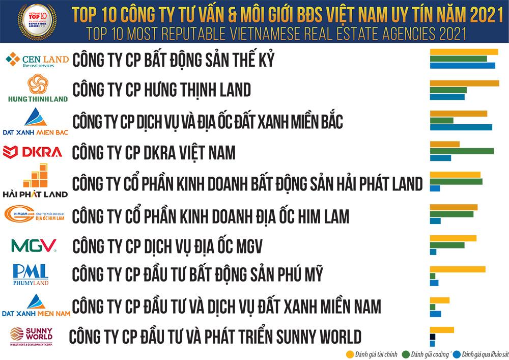 Top 10 công ty tư vấn và môi giới bất động sản Việt Nam uy tín năm 2021